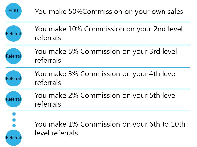 ds-domination-compensation-plan