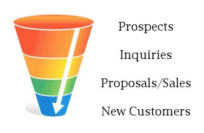 Total-funnel-system-sales-funnel