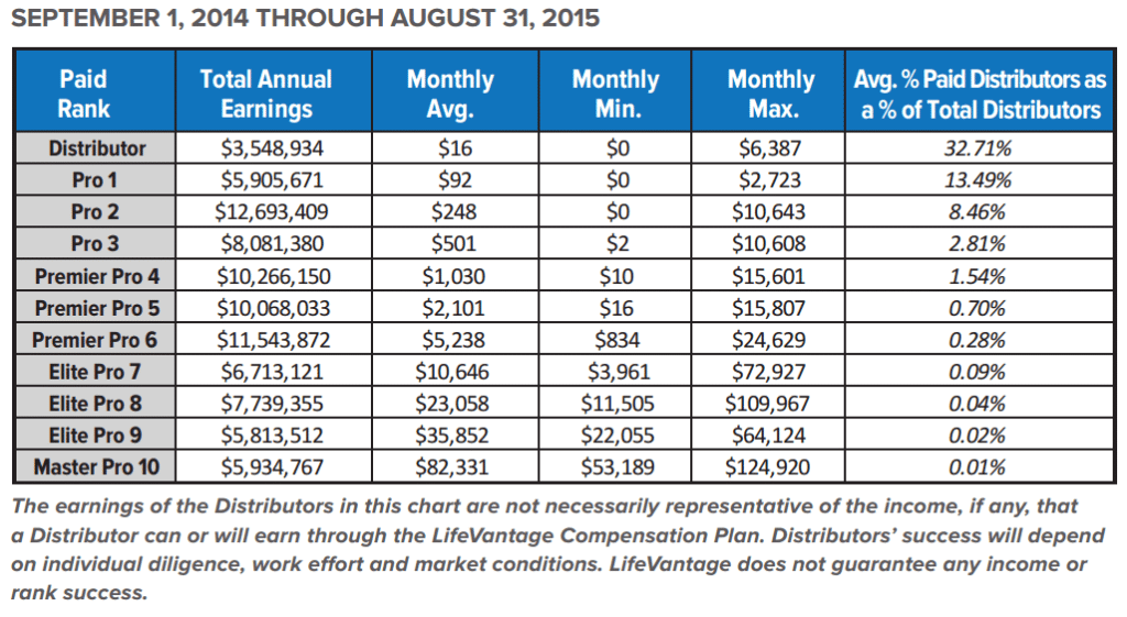 Lifevantage-earnings