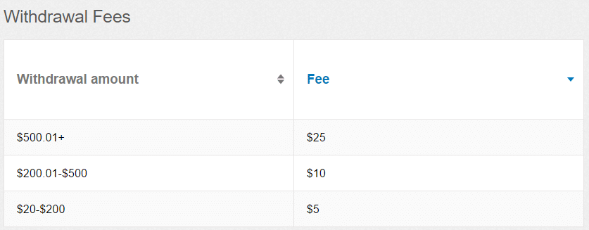 etoro withdrawal fees