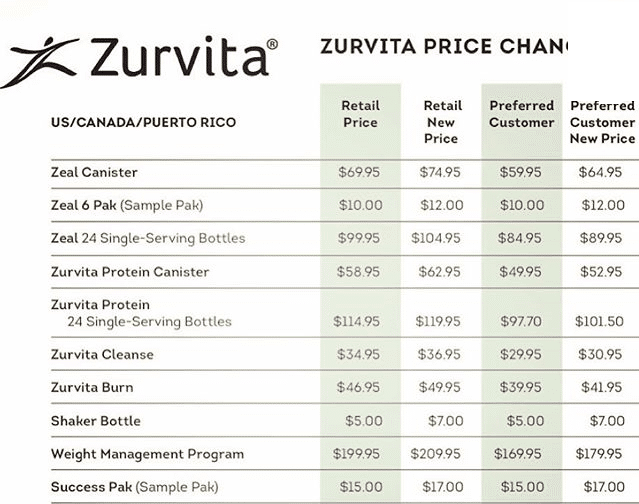 zurvita-new-price-change