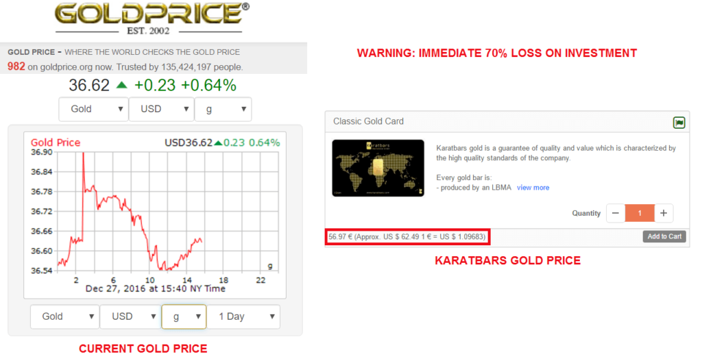 Karatbars-gold-price-expensive