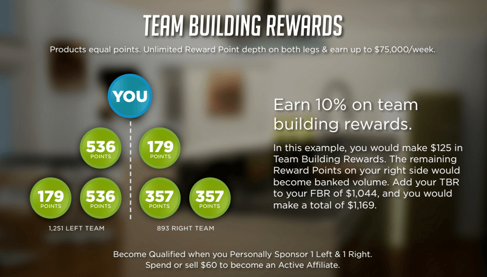 Prime-My-Body-Comp-plan-2-team-building rewards