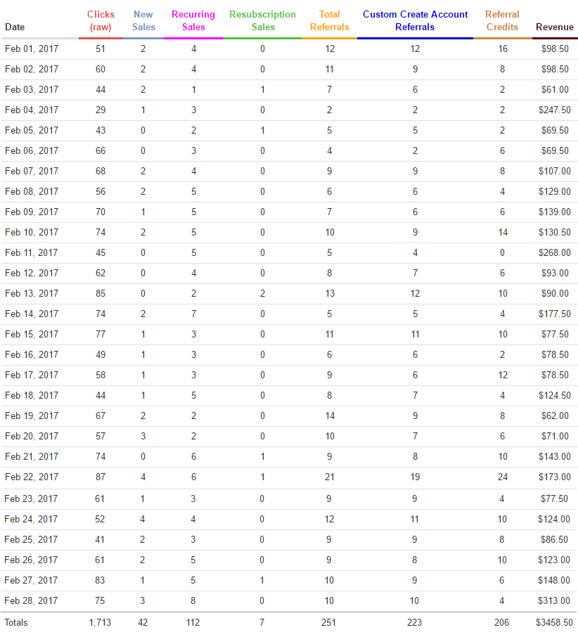 Wealthy-Affiliate-Results-Feb-2017
