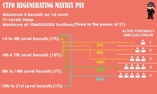 CTFO-Regenerating Matrixl Pay