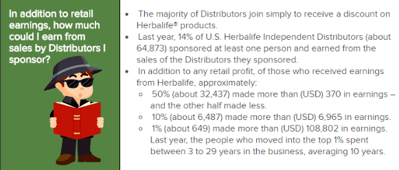 Herbalife-Income-Disclosure