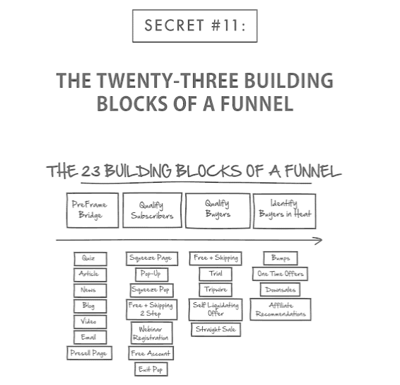 Secret 11 - 23 Building Blocks of a Funnel