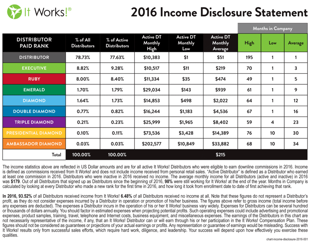 It-Works-Income-Disclosure