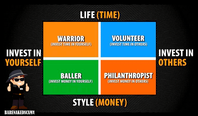 LifePreneur's Lifestyle Quadrant