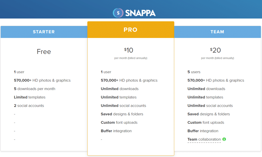 Best Recurring Affiliate Programs - Snappa
