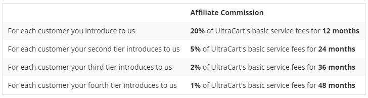 Best Recurring Affiliate Programs - Ultra Cart - Tiered Compensation Structure
