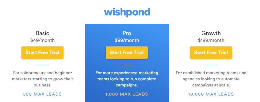 Best Recurring Affiliate Programs - Wishpond