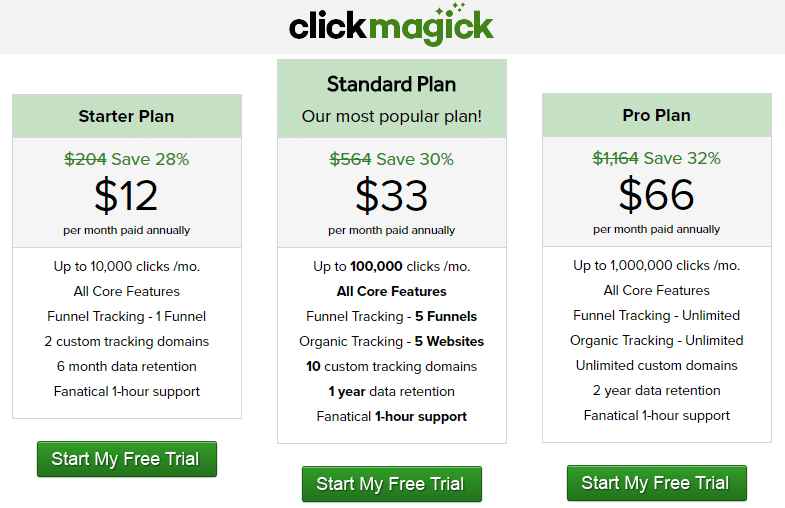 Best Recurring Affiliate Programs - clickmagick