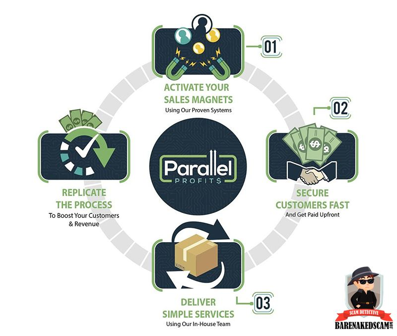Parallel-Profits-3-twist-Reviewed-By-Bare-Naked-Scams